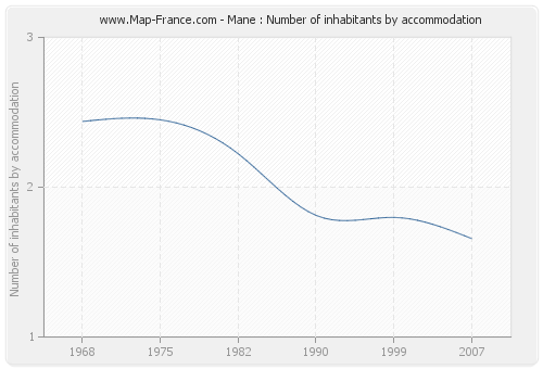 Mane : Number of inhabitants by accommodation