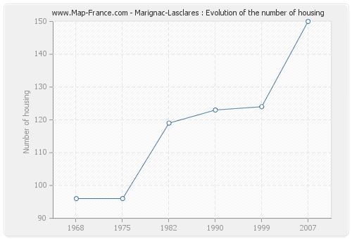 Marignac-Lasclares : Evolution of the number of housing