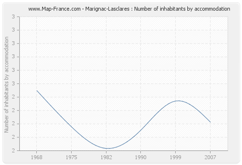 Marignac-Lasclares : Number of inhabitants by accommodation