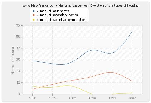 Marignac-Laspeyres : Evolution of the types of housing