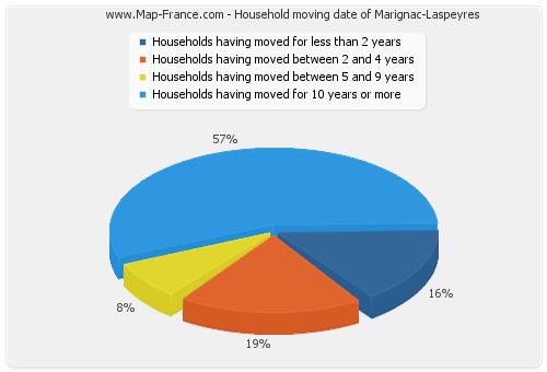 Household moving date of Marignac-Laspeyres