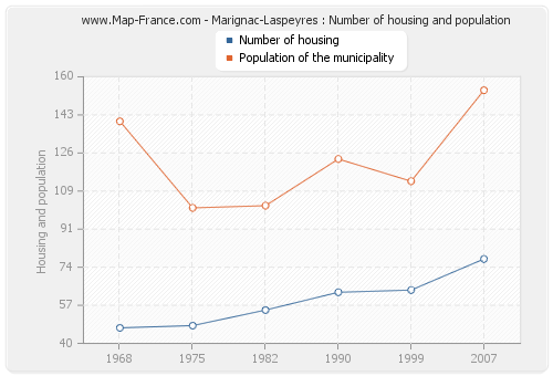 Marignac-Laspeyres : Number of housing and population