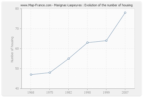 Marignac-Laspeyres : Evolution of the number of housing
