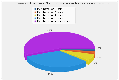 Number of rooms of main homes of Marignac-Laspeyres