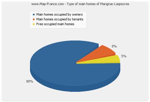 Type of main homes of Marignac-Laspeyres