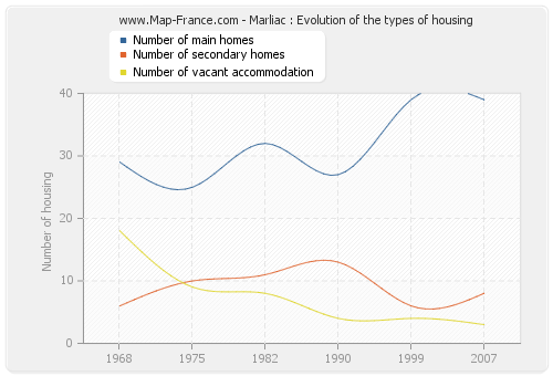 Marliac : Evolution of the types of housing