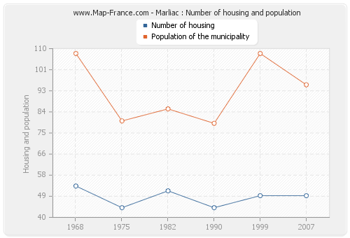 Marliac : Number of housing and population