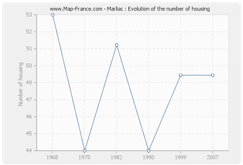 Marliac : Evolution of the number of housing