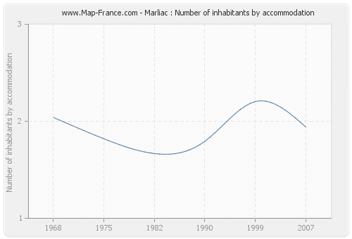 Marliac : Number of inhabitants by accommodation