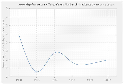 Marquefave : Number of inhabitants by accommodation