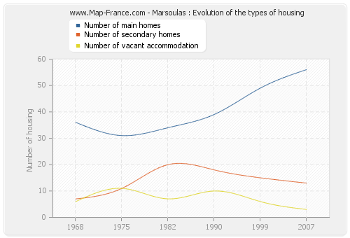 Marsoulas : Evolution of the types of housing