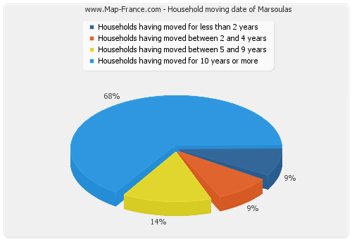 Household moving date of Marsoulas