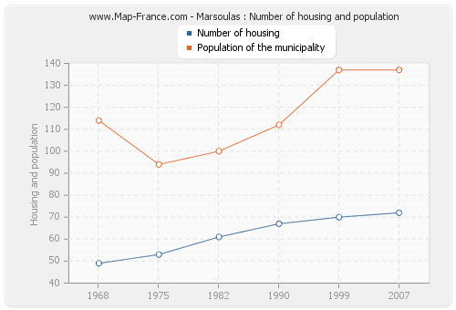 Marsoulas : Number of housing and population