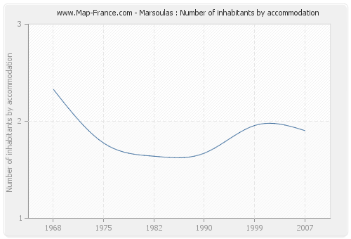 Marsoulas : Number of inhabitants by accommodation