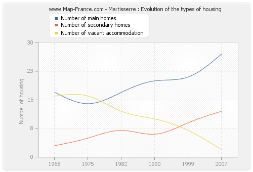 Martisserre : Evolution of the types of housing