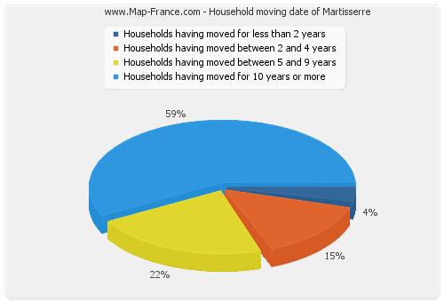 Household moving date of Martisserre