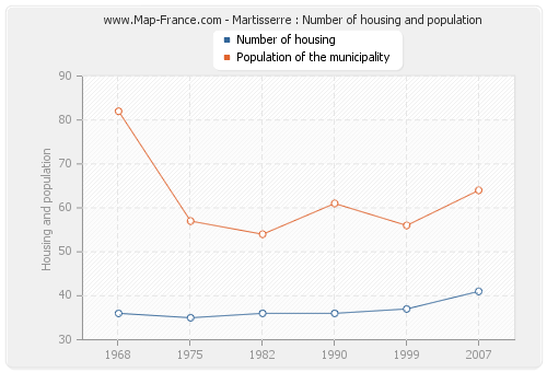Martisserre : Number of housing and population