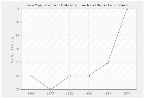 Martisserre : Evolution of the number of housing