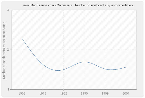 Martisserre : Number of inhabitants by accommodation