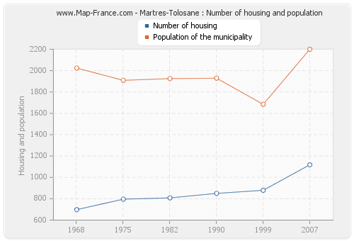 Martres-Tolosane : Number of housing and population