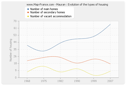 Mauran : Evolution of the types of housing