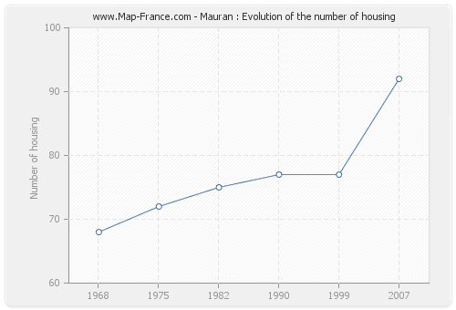 Mauran : Evolution of the number of housing