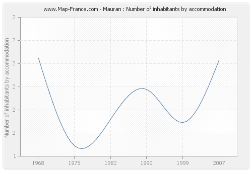 Mauran : Number of inhabitants by accommodation