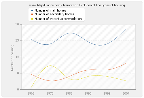 Mauvezin : Evolution of the types of housing