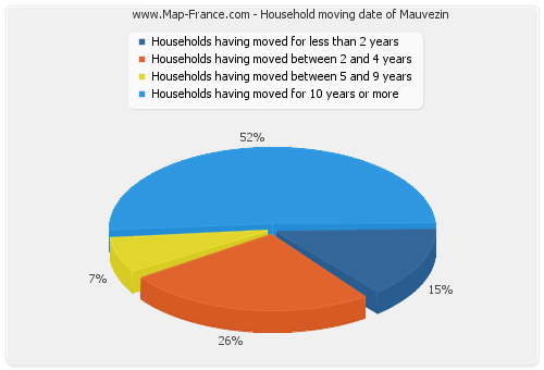 Household moving date of Mauvezin