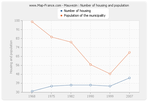 Mauvezin : Number of housing and population