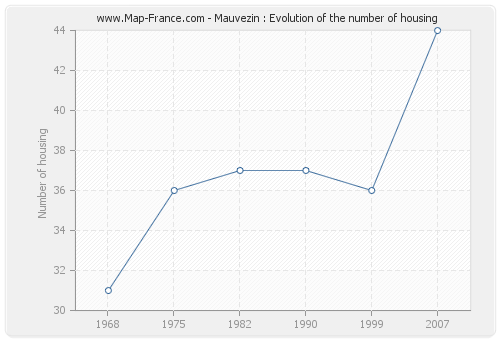 Mauvezin : Evolution of the number of housing
