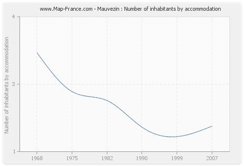 Mauvezin : Number of inhabitants by accommodation