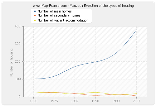 Mauzac : Evolution of the types of housing
