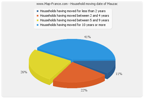 Household moving date of Mauzac