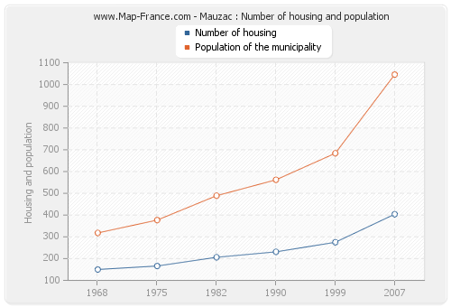 Mauzac : Number of housing and population