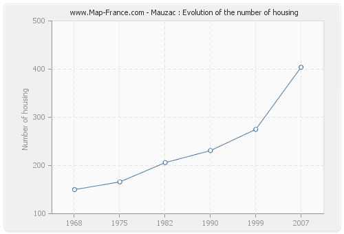 Mauzac : Evolution of the number of housing