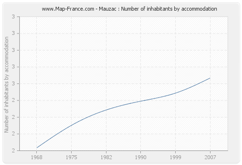 Mauzac : Number of inhabitants by accommodation