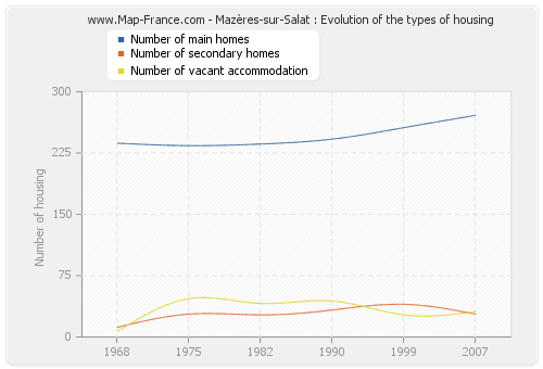 Mazères-sur-Salat : Evolution of the types of housing