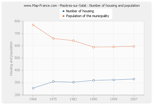 Mazères-sur-Salat : Number of housing and population