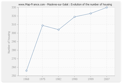 Mazères-sur-Salat : Evolution of the number of housing