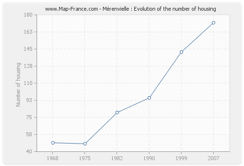 Mérenvielle : Evolution of the number of housing