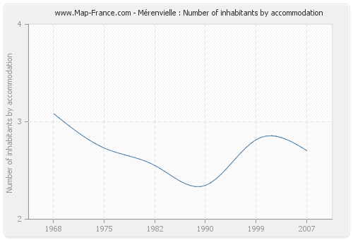Mérenvielle : Number of inhabitants by accommodation