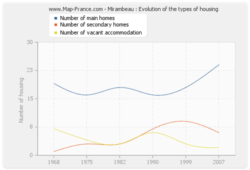 Mirambeau : Evolution of the types of housing