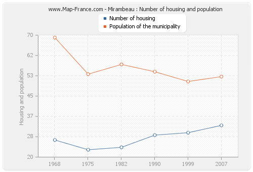 Mirambeau : Number of housing and population