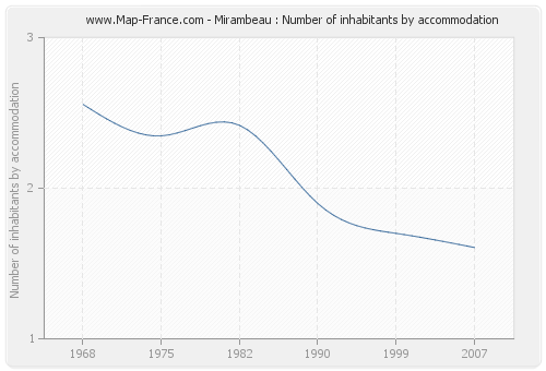 Mirambeau : Number of inhabitants by accommodation