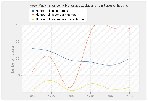 Moncaup : Evolution of the types of housing
