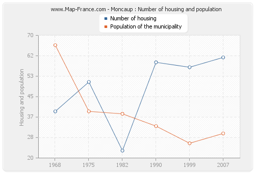 Moncaup : Number of housing and population