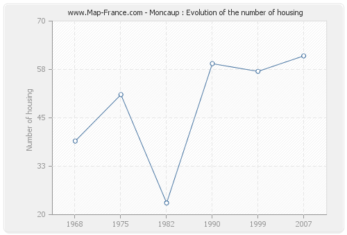 Moncaup : Evolution of the number of housing
