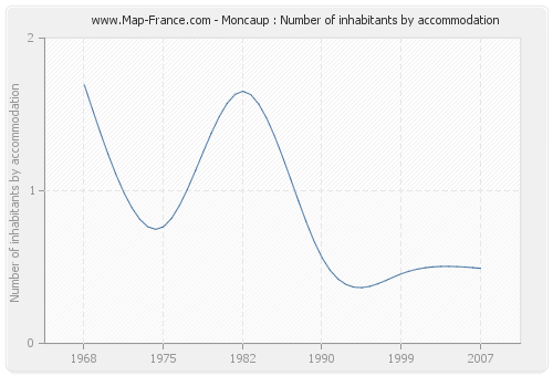 Moncaup : Number of inhabitants by accommodation