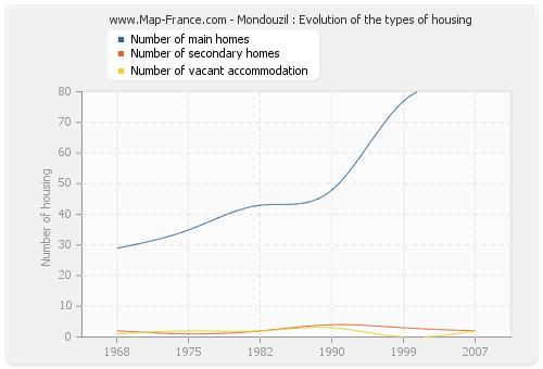 Mondouzil : Evolution of the types of housing